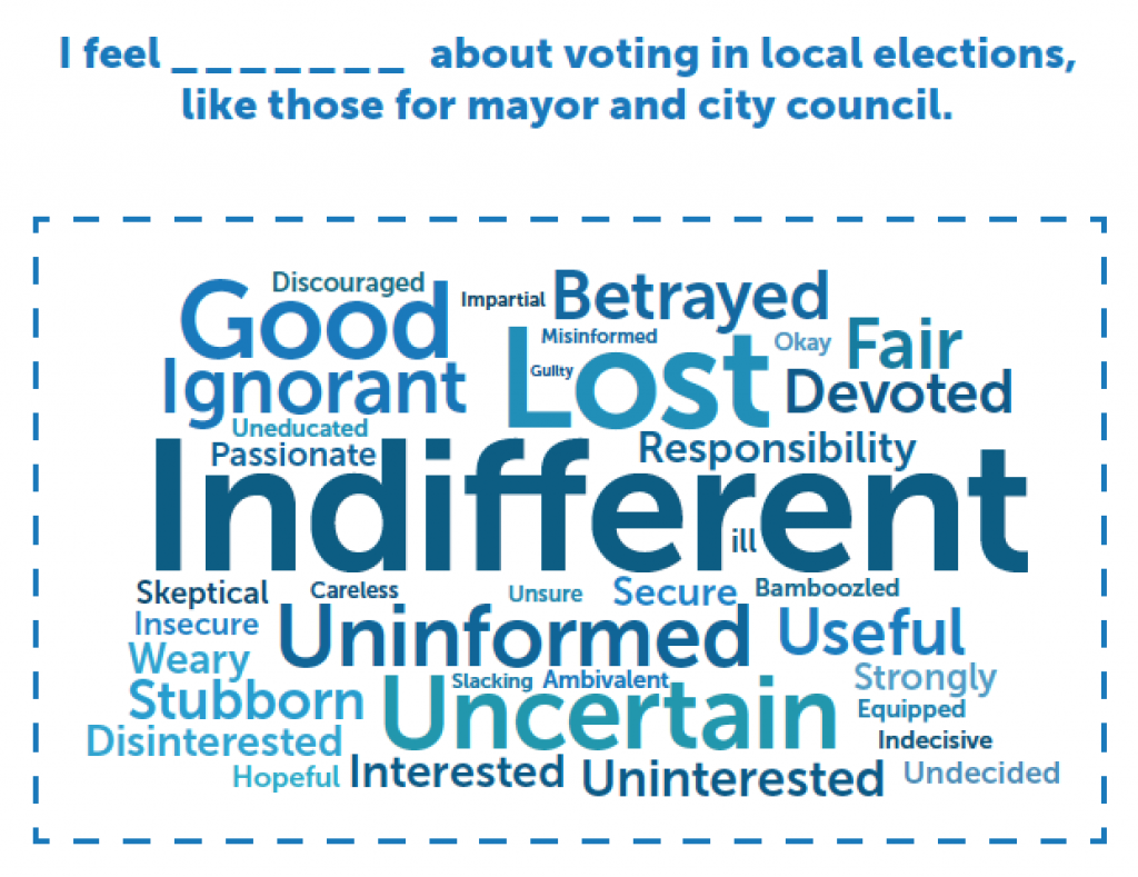 Millennial assessment of local elections
